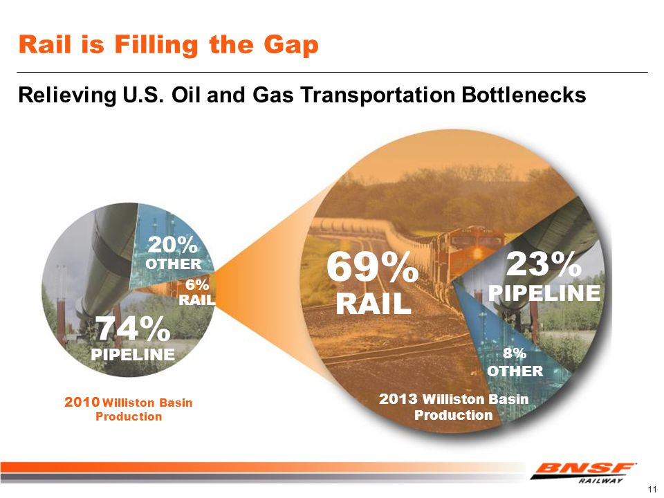 Rail is Filling the Gap 8% OTHER 23% PIPELINE 69% RAIL 2013 Williston Basin Production 2010 Williston Basin Production 6% RAIL 20% OTHER 74% PIPELINE