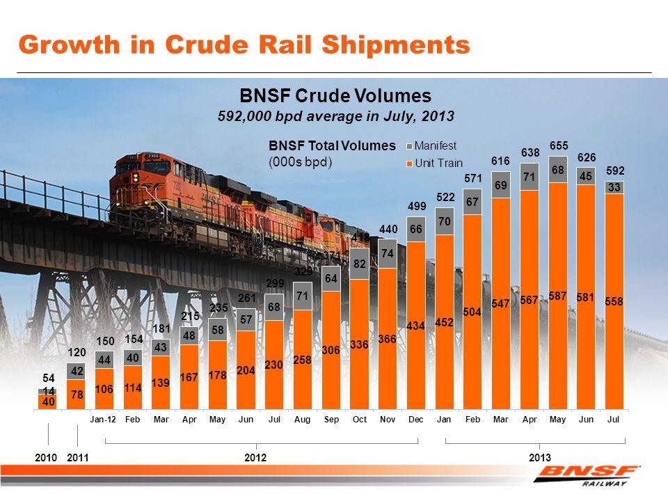 Growth in Crude Rail Shipments BNSF Total Volumes (000s bpd) BNSF Crude Volumes 592,000 bpd average in July, 2013 2012201320112010