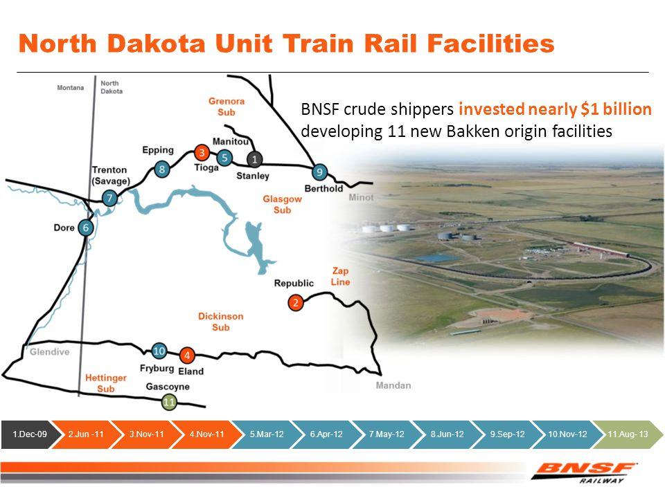 North Dakota Unit Train Rail Facilities 1.Dec-092.Jun -113.Nov-114.Nov-115.Mar-126.Apr-127.May-128.Jun-129.Sep-1210.Nov-1211.Aug- 13 BNSF crude shippers invested nearly $1 billion developing 11 new Bakken origin facilities