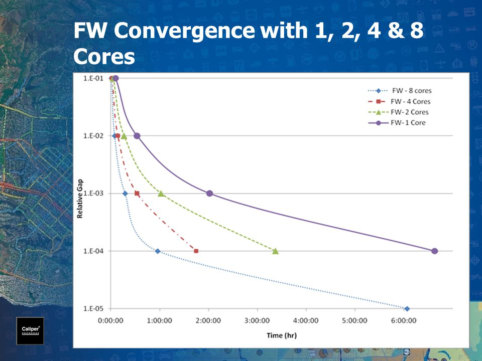 FW Convergence with 1, 2, 4 & 8 Cores DC Regional Network