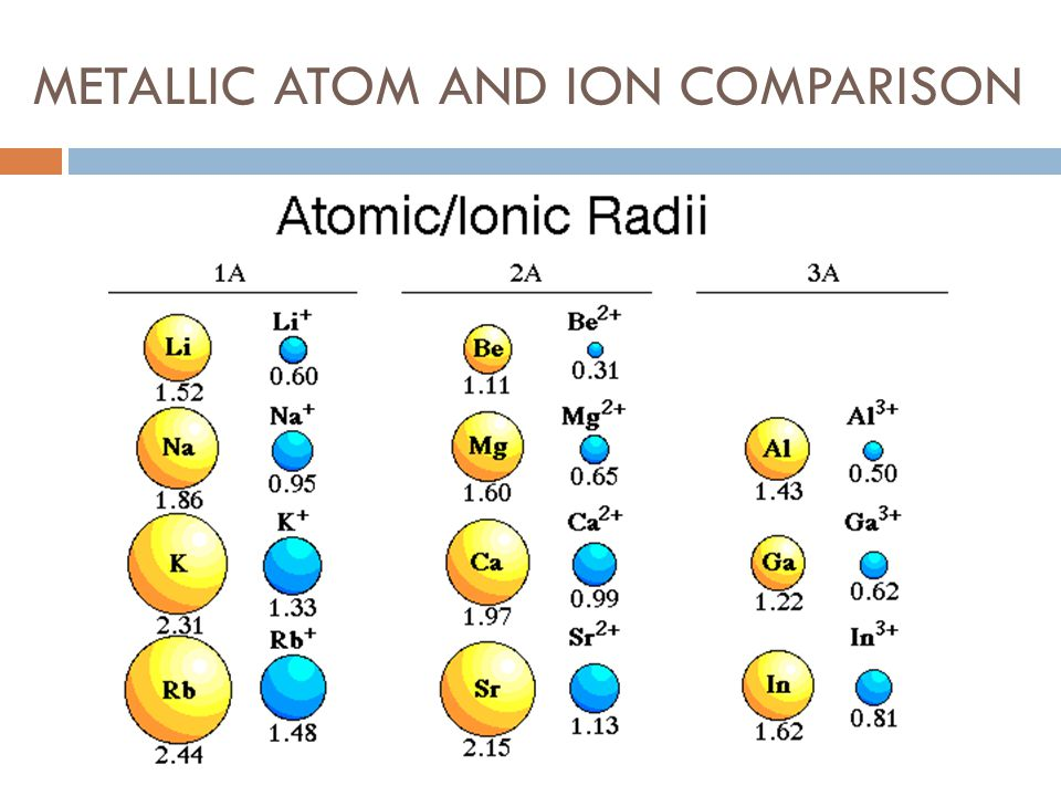 METALLIC ATOM AND ION COMPARISON