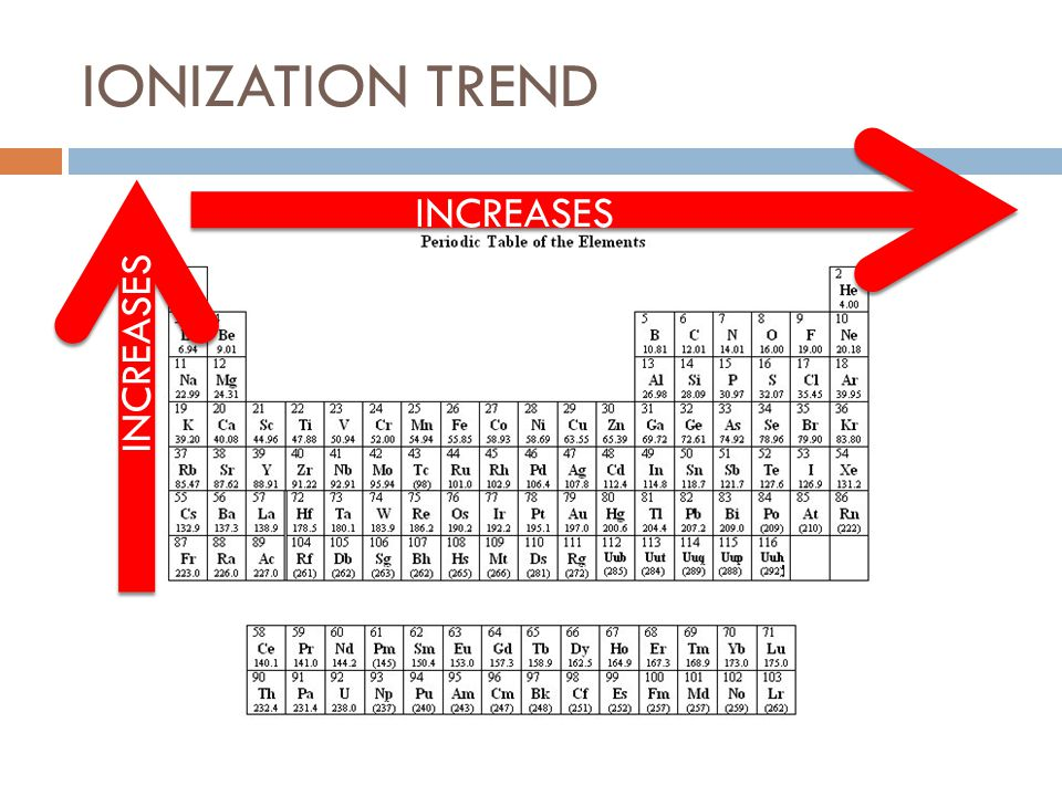IONIZATION TREND INCREASES
