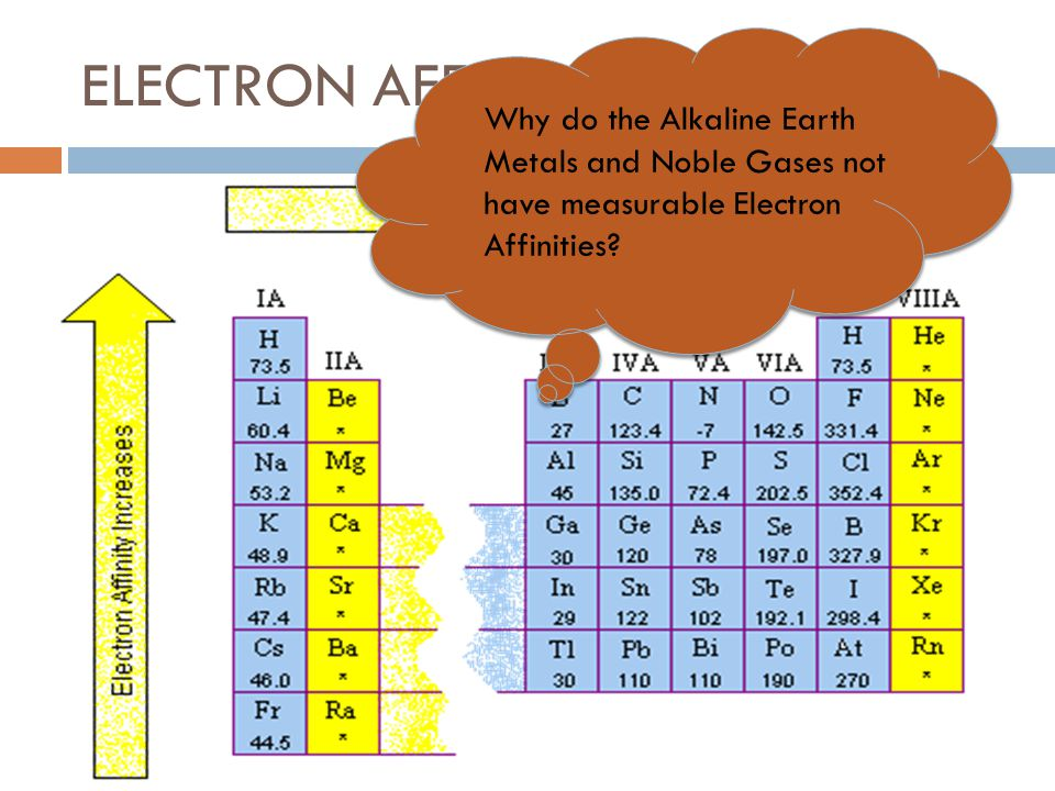 ELECTRON AFFINITY Why do the Alkaline Earth Metals and Noble Gases not have measurable Electron Affinities?