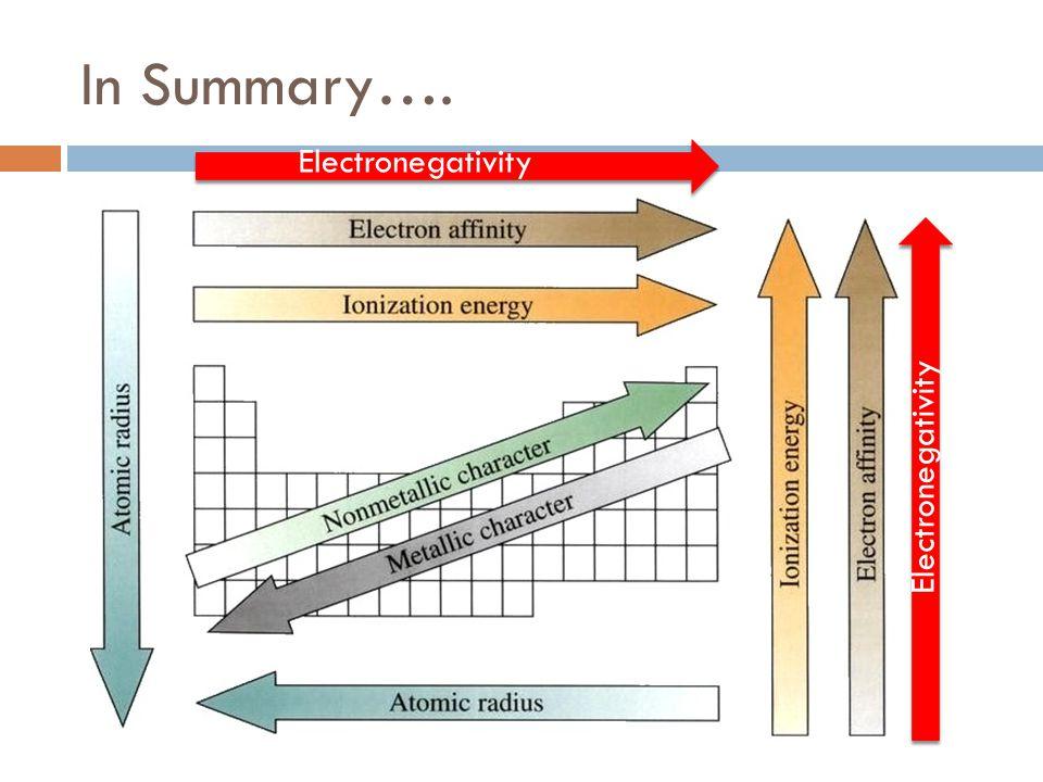 In Summary…. Electronegativity