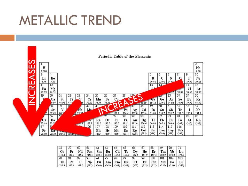 METALLIC TREND INCREASES