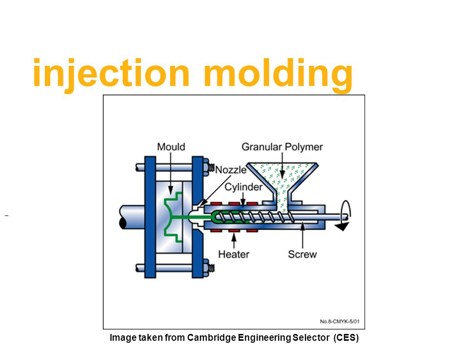 injection molding _ Image taken from Cambridge Engineering Selector (CES)