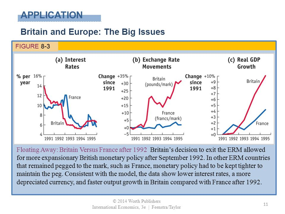 APPLICATION FIGURE 8-3 Floating Away: Britain Versus France after 1992 Britain's decision to exit the ERM allowed for more expansionary British moneta