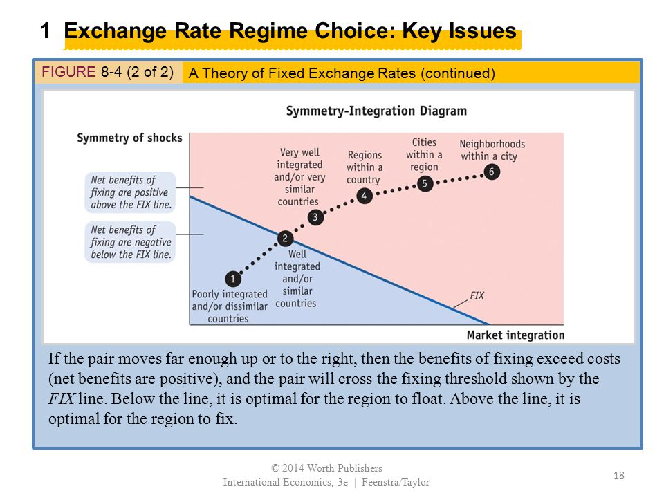 1 Exchange Rate Regime Choice: Key Issues FIGURE 8-4 (2 of 2) If the pair moves far enough up or to the right, then the benefits of fixing exceed cost