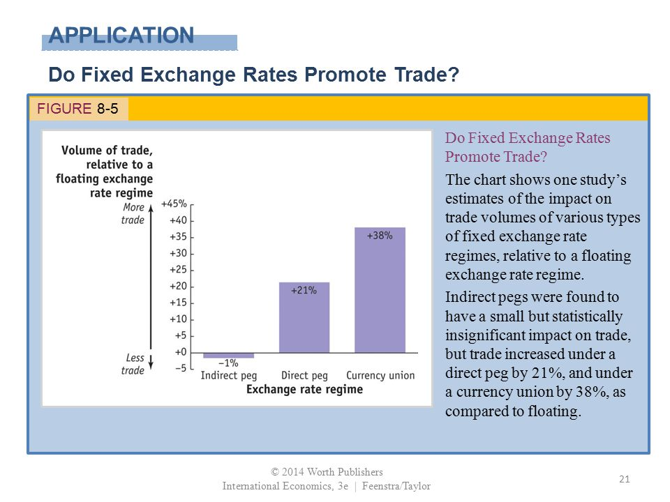 APPLICATION Do Fixed Exchange Rates Promote Trade? FIGURE 8-5 Do Fixed Exchange Rates Promote Trade? The chart shows one study's estimates of the impa