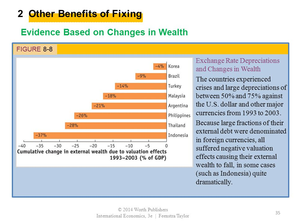 2 Other Benefits of Fixing Evidence Based on Changes in Wealth FIGURE 8-8 Exchange Rate Depreciations and Changes in Wealth The countries experienced