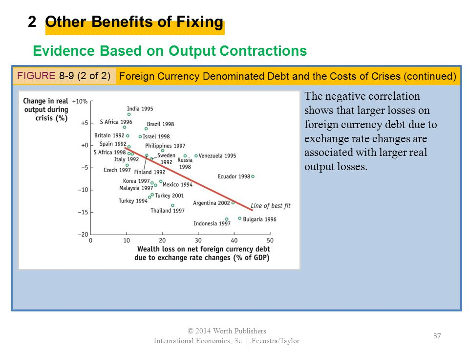 2 Other Benefits of Fixing Evidence Based on Output Contractions FIGURE 8-9 (2 of 2) The negative correlation shows that larger losses on foreign curr