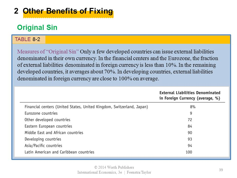 """2 Other Benefits of Fixing Original Sin TABLE 8-2 Measures of """"Original Sin"""" Only a few developed countries can issue external liabilities denominated"""