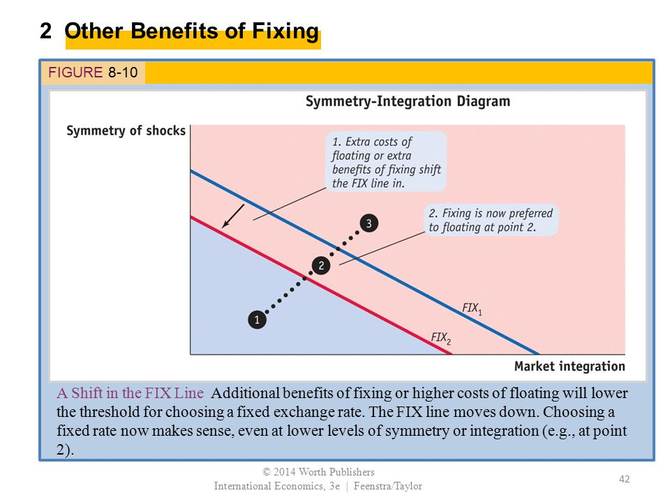 2 Other Benefits of Fixing FIGURE 8-10 A Shift in the FIX Line Additional benefits of fixing or higher costs of floating will lower the threshold for