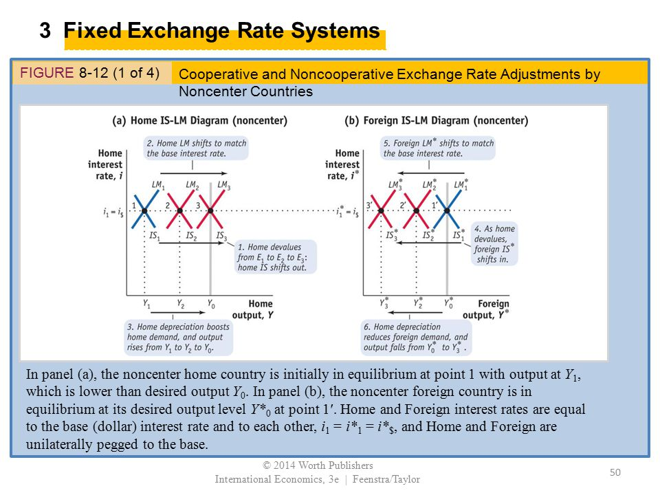 3 Fixed Exchange Rate Systems FIGURE 8-12 (1 of 4) In panel (a), the noncenter home country is initially in equilibrium at point 1 with output at Y 1,