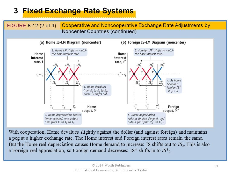 3 Fixed Exchange Rate Systems FIGURE 8-12 (2 of 4) With cooperation, Home devalues slightly against the dollar (and against foreign) and maintains a p