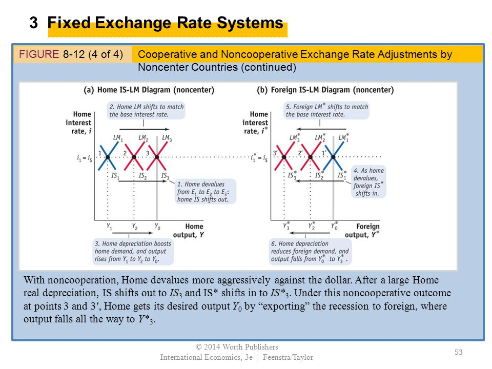 3 Fixed Exchange Rate Systems FIGURE 8-12 (4 of 4) With noncooperation, Home devalues more aggressively against the dollar. After a large Home real de