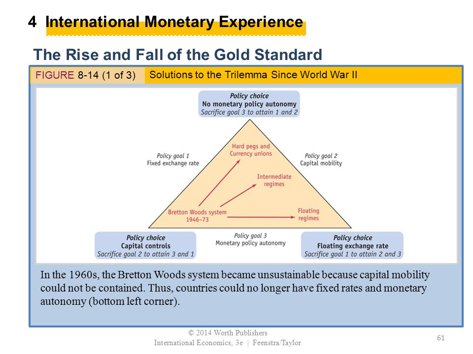 4 International Monetary Experience The Rise and Fall of the Gold Standard FIGURE 8-14 (1 of 3) In the 1960s, the Bretton Woods system became unsustai