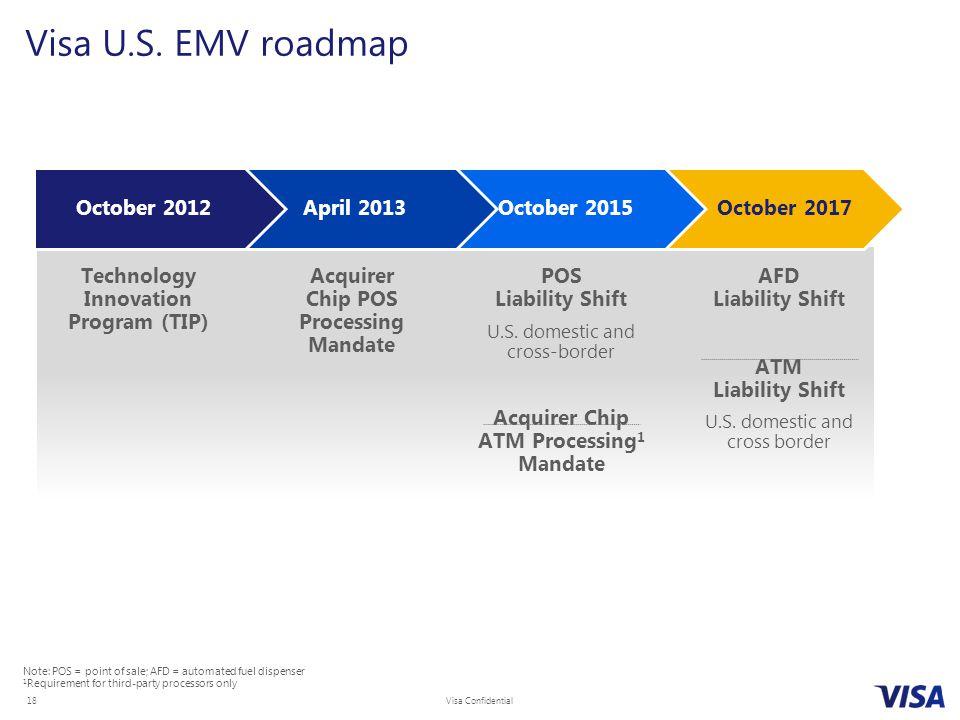 Visa Confidential 18 Visa U.S. EMV roadmap Technology Innovation Program (TIP) Acquirer Chip POS Processing Mandate POS Liability Shift U.S. domestic