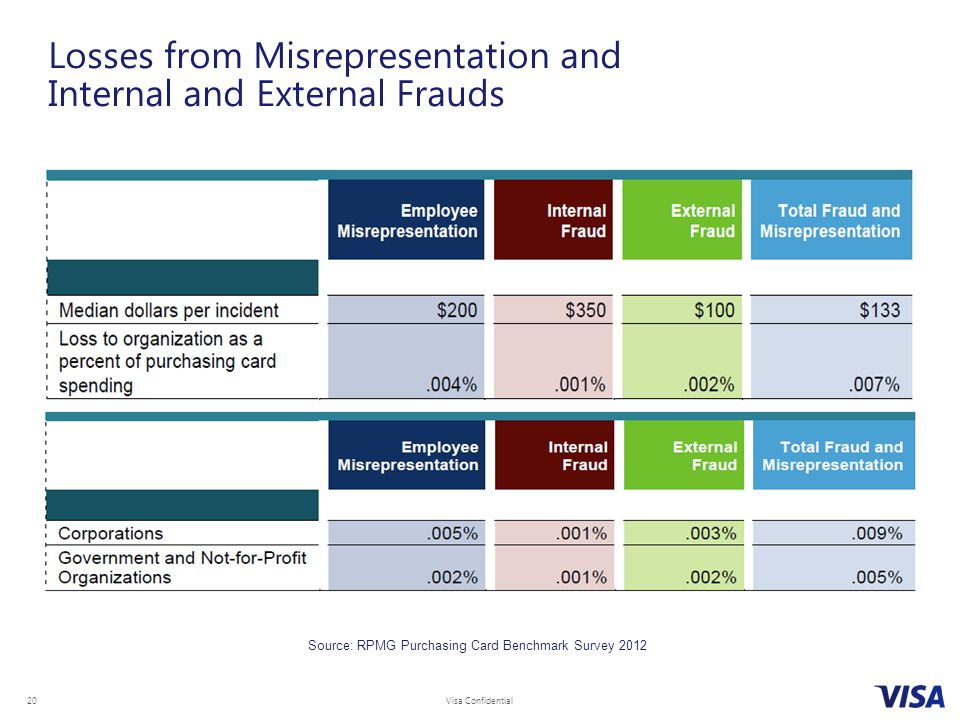 Visa Confidential 20 Losses from Misrepresentation and Internal and External Frauds Source: RPMG Purchasing Card Benchmark Survey 2012