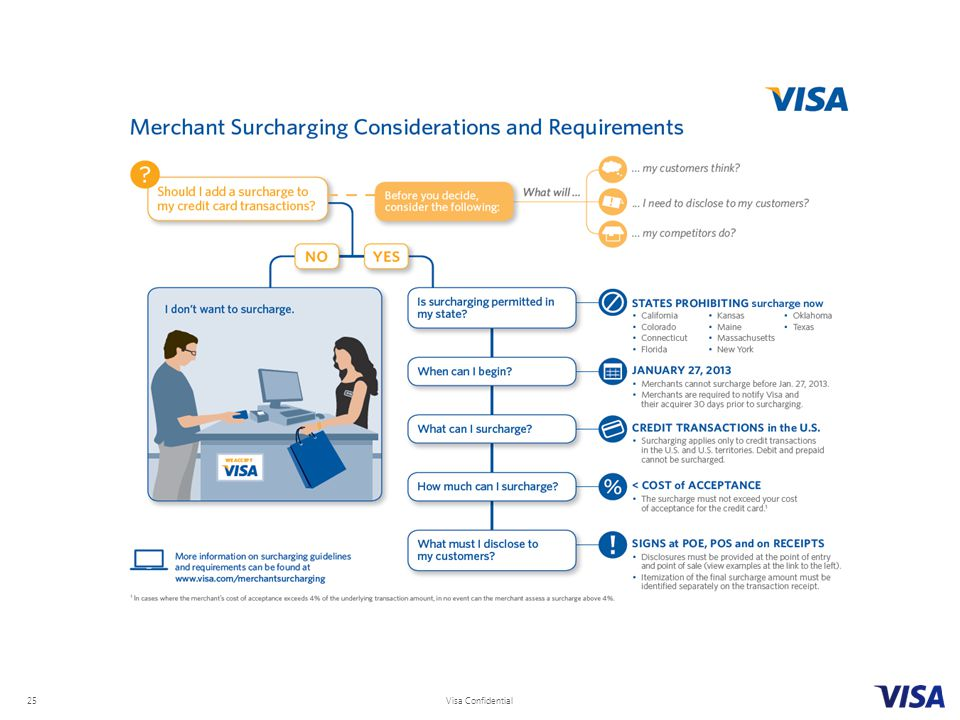 Visa Confidential 25