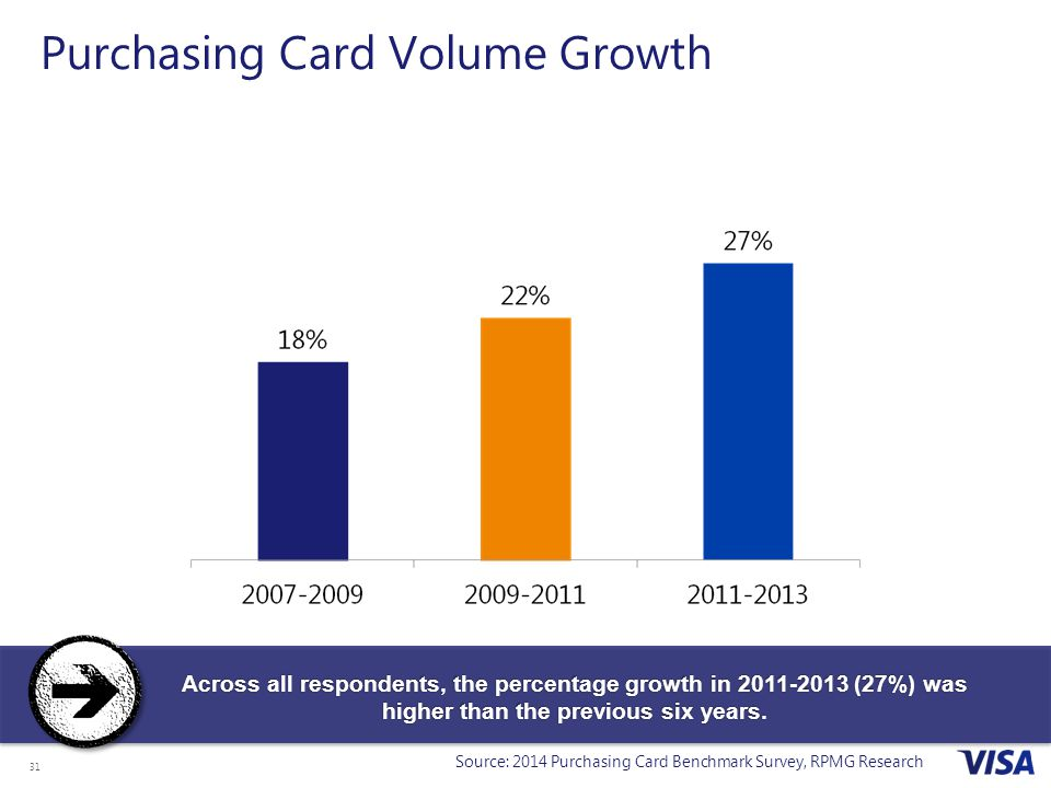 31 Purchasing Card Volume Growth Across all respondents, the percentage growth in 2011-2013 (27%) was higher than the previous six years.