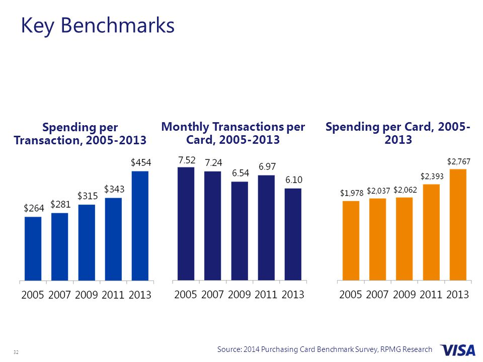 32 Key Benchmarks Source: 2014 Purchasing Card Benchmark Survey, RPMG Research Spending per Transaction, 2005-2013 Monthly Transactions per Card, 2005-2013 Spending per Card, 2005- 2013