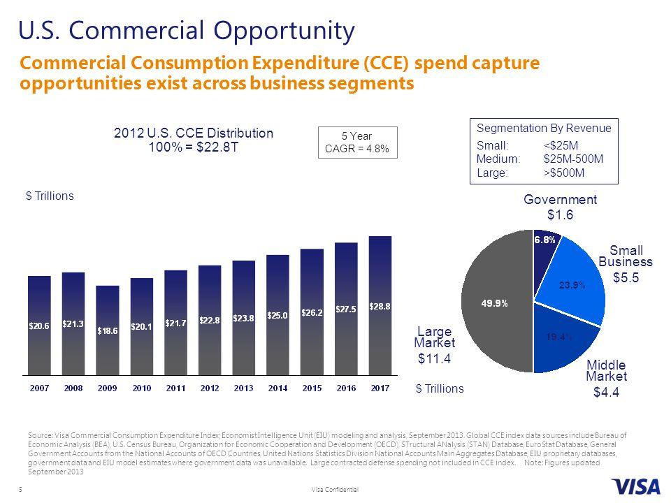 Visa Confidential 5 U.S. Commercial Opportunity Commercial Consumption Expenditure (CCE) spend capture opportunities exist across business segments 5