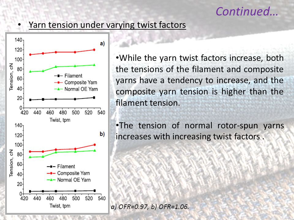 Yarn tension under varying twist factors Continued… While the yarn twist factors increase, both the tensions of the filament and composite yarns have a tendency to increase, and the composite yarn tension is higher than the filament tension.