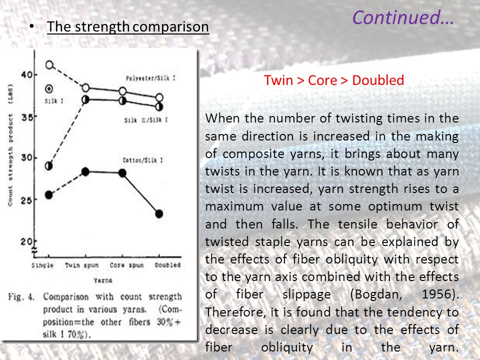 The strength comparison Continued… When the number of twisting times in the same direction is increased in the making of composite yarns, it brings about many twists in the yarn.