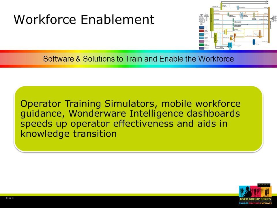 Slide 10 Workforce Enablement Software & Solutions to Train and Enable the Workforce Operator Training Simulators, mobile workforce guidance, Wonderware Intelligence dashboards speeds up operator effectiveness and aids in knowledge transition