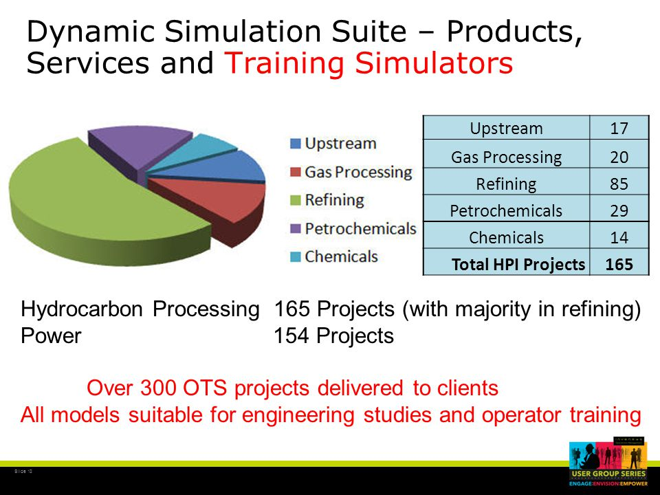 Slide 13 Upstream17 Gas Processing20 Refining85 Petrochemicals29 Chemicals14 Total HPI Projects165 Hydrocarbon Processing 165 Projects (with majority in refining) Power 154 Projects Over 300 OTS projects delivered to clients All models suitable for engineering studies and operator training Dynamic Simulation Suite – Products, Services and Training Simulators