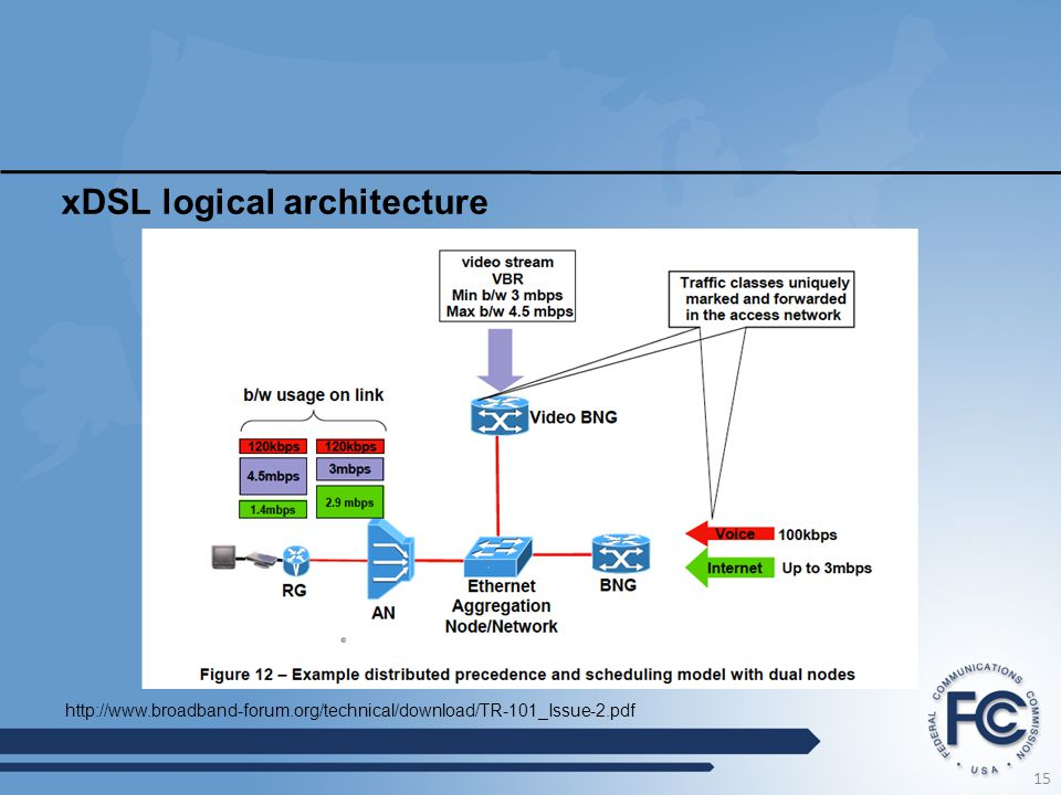 xDSL logical architecture 15 http://www.broadband-forum.org/technical/download/TR-101_Issue-2.pdf