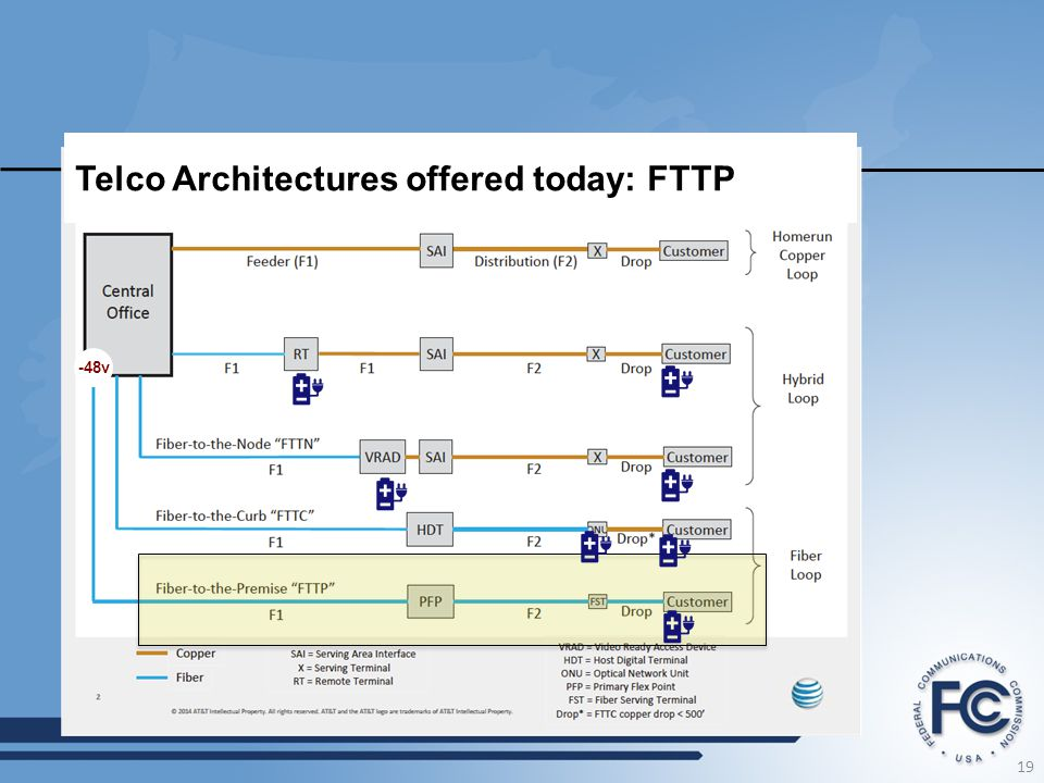 19 -48v Telco Architectures offered today: FTTP