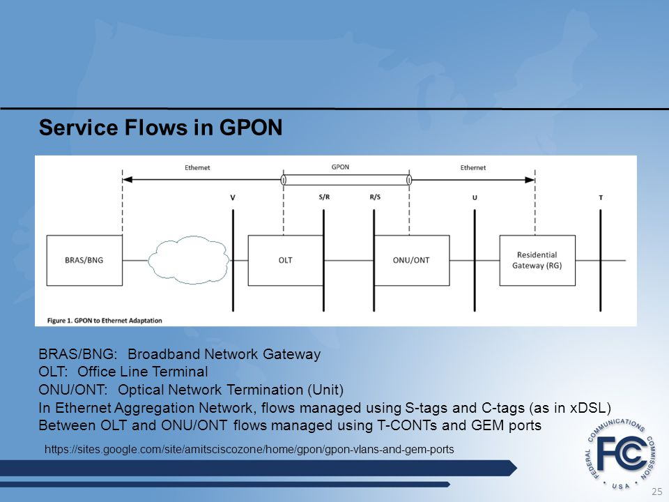 Service Flows in GPON 25 https://sites.google.com/site/amitsciscozone/home/gpon/gpon-vlans-and-gem-ports BRAS/BNG: Broadband Network Gateway OLT: Offi