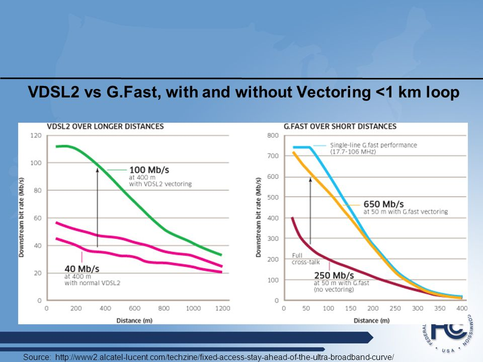 VDSL2 vs G.Fast, with and without Vectoring <1 km loop Source: http://www2.alcatel-lucent.com/techzine/fixed-access-stay-ahead-of-the-ultra-broadband-curve/