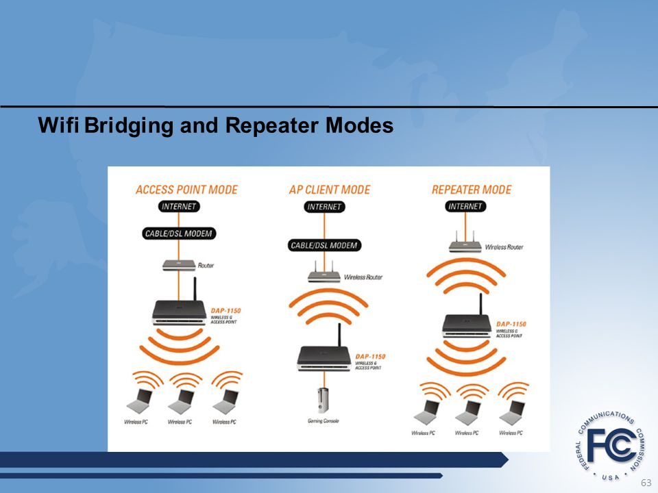 Wifi Bridging and Repeater Modes 63