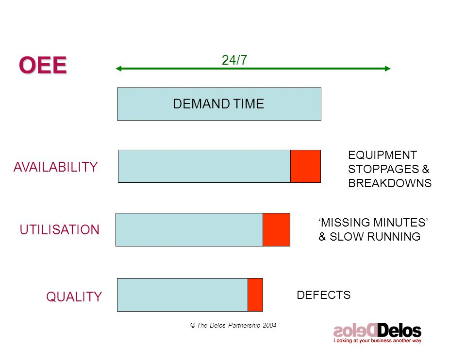 © The Delos Partnership 2004 OEE DEMAND TIME DEFECTS 'MISSING MINUTES' & SLOW RUNNING EQUIPMENT STOPPAGES & BREAKDOWNS UTILISATION AVAILABILITY QUALITY 24/7
