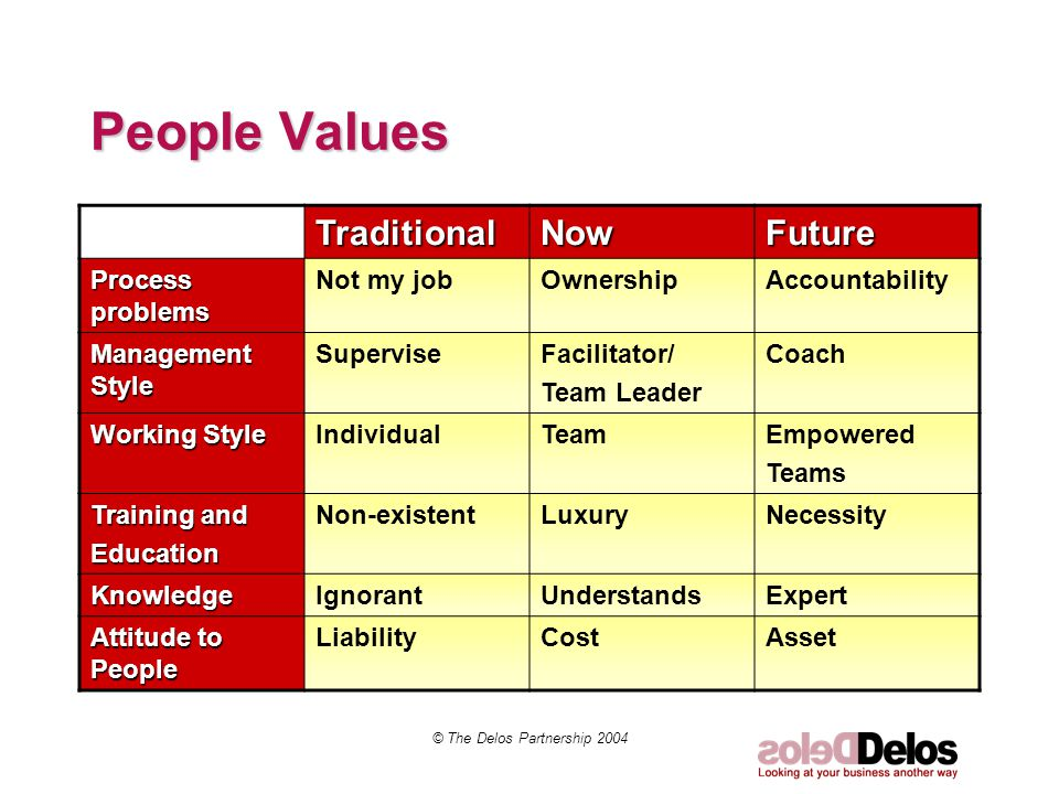 People Values TraditionalNowFuture Process problems Not my jobOwnershipAccountability Management Style SuperviseFacilitator/ Team Leader Coach Working Style IndividualTeamEmpowered Teams Training and Education Non-existentLuxuryNecessity KnowledgeIgnorantUnderstandsExpert Attitude to People LiabilityCostAsset © The Delos Partnership 2004