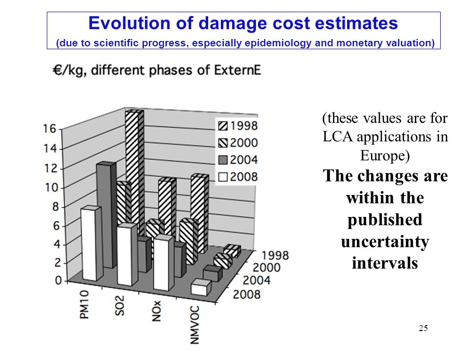 25 (these values are for LCA applications in Europe) The changes are within the published uncertainty intervals Evolution of damage cost estimates (due to scientific progress, especially epidemiology and monetary valuation)