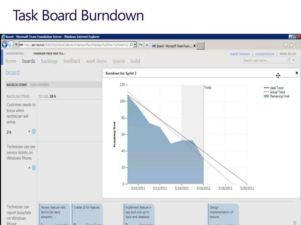 Task Board Burndown