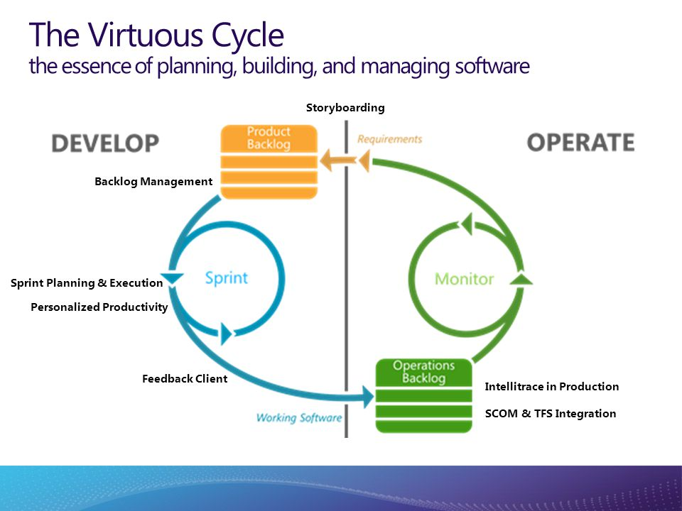 The Virtuous Cycle the essence of planning, building, and managing software Storyboarding Backlog Management Sprint Planning & Execution Personalized Productivity Feedback Client Intellitrace in Production SCOM & TFS Integration Collaboration through integration across all roles in the team Timely and actionable feedback to reduce wasted effort Leveraging natural and appropriate tools for the task at hand Transparent and agile best practices to be adopted at will Collaboration through integration across all roles in the team Timely and actionable feedback to reduce wasted effort Leveraging natural and appropriate tools for the task at hand Transparent and agile best practices to be adopted at will