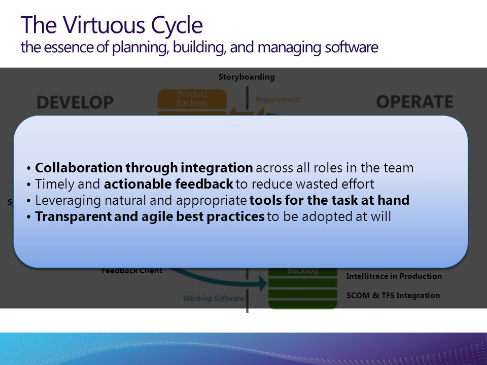 The Virtuous Cycle the essence of planning, building, and managing software Storyboarding Backlog Management Sprint Planning & Execution Personalized