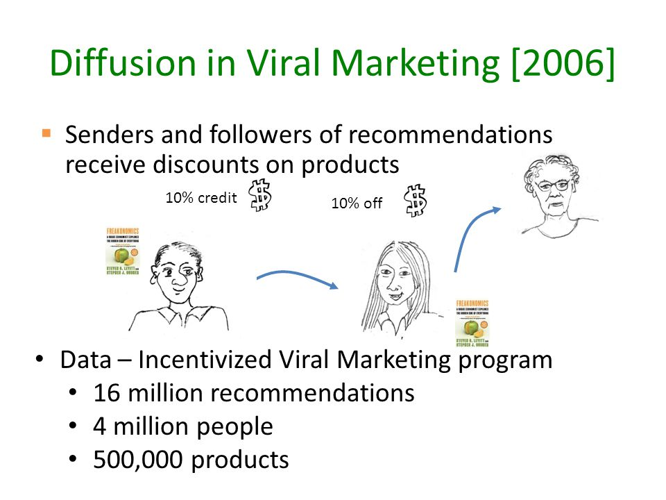 Diffusion in Viral Marketing [2006]  Senders and followers of recommendations receive discounts on products 10% credit10% off Data – Incentivized Viral Marketing program 16 million recommendations 4 million people 500,000 products
