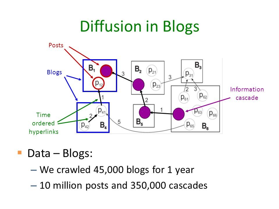 Diffusion in Blogs  Data – Blogs: – We crawled 45,000 blogs for 1 year – 10 million posts and 350,000 cascades Blogs Posts Time ordered hyperlinks Information cascade