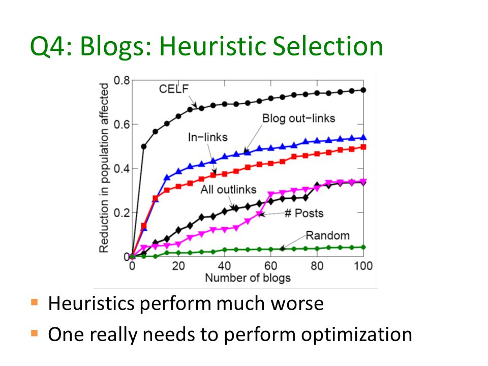 Q4: Blogs: Heuristic Selection  Heuristics perform much worse  One really needs to perform optimization