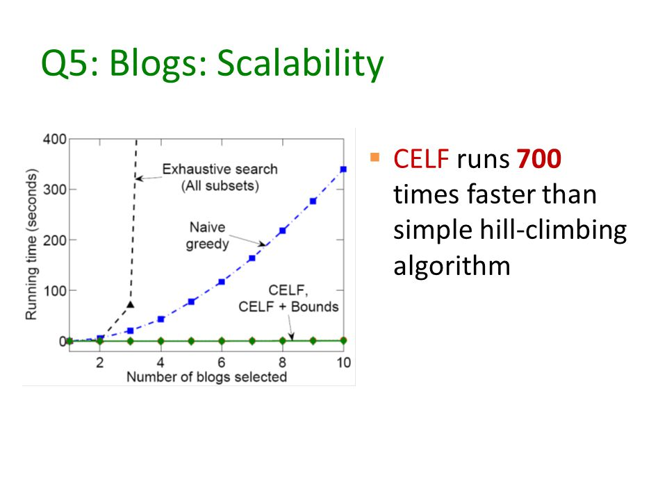 Q5: Blogs: Scalability  CELF runs 700 times faster than simple hill-climbing algorithm