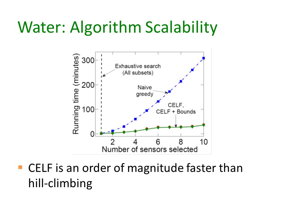 Water: Algorithm Scalability  CELF is an order of magnitude faster than hill-climbing