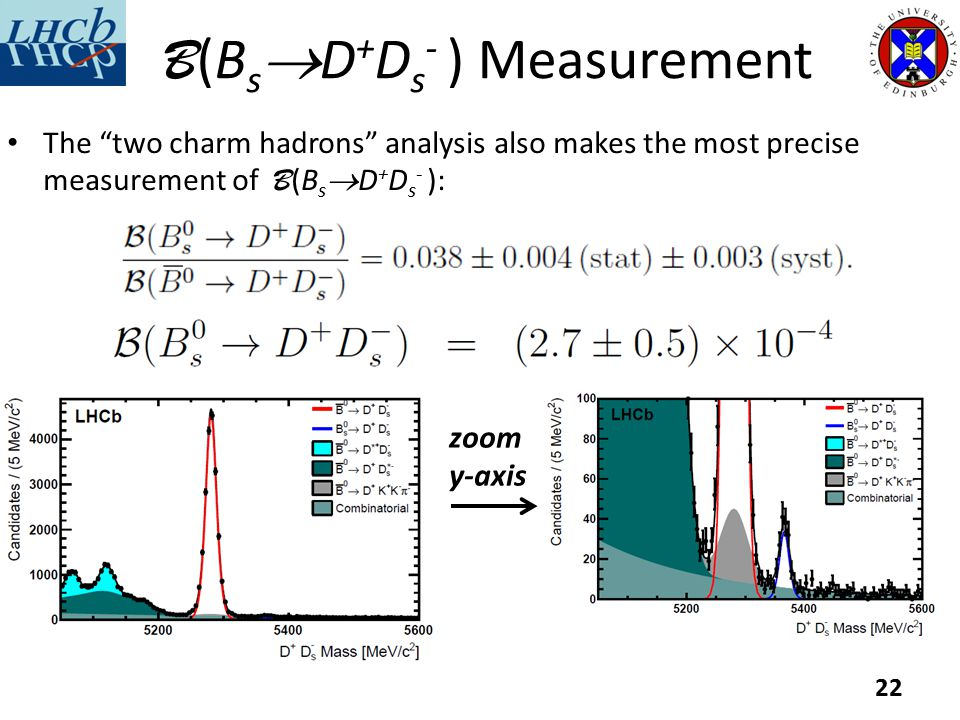 B (B s  D + D s - ) Measurement The two charm hadrons analysis also makes the most precise measurement of B (B s  D + D s - ): 22 zoom y-axis