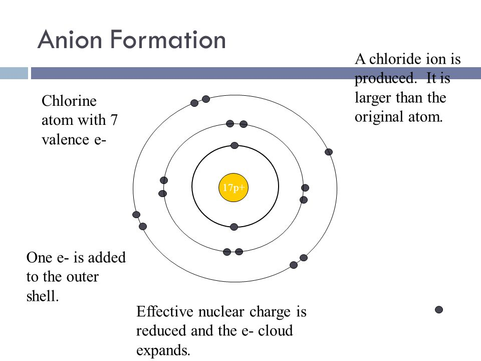 Cation Formation 11p+ Na atom 1 valence electron Valence e- lost in ion formation Effective nuclear charge on remaining electrons increases. Remaining