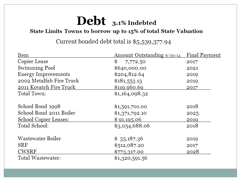 Debt 3.1% Indebted State Limits Towns to borrow up to 15% of total State Valuation ItemAmount Outstanding 6/30/14 Final Payment Copier Lease$ 7,772.502017 Swimming Pool$640,000.002021 Energy Improvements$204,812.64 2019 2002 Metalfab Fire Truck$181,553.132019 2011 Kovatch Fire Truck$119.960.692017 Total Town:$1,164,098.32 School Bond 1998$1,591,701.002018 School Bond 2011 Boiler$1,371,792.102025 School Copier Leases:$ 91,195.06 2019 Total School:$3,054,688.062018 Wastewater Boiler$ 35,187.362019 SRF $512,087.202017 CWSRF$773,317.002028 Total Wastewater:$1,320,591.56 Current bonded debt total is $5,539,377.94